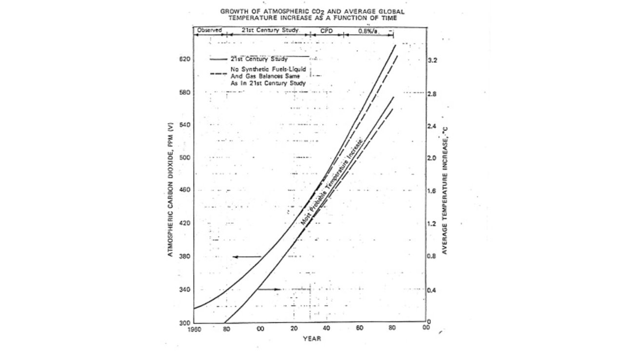 Chart showing increase growth of atmospheric CO2 and and average global temperature increase as a function of time